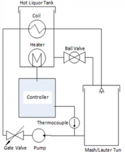 Diagram of the Heat-Exchanged Recirculating Mash Brewery